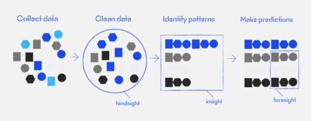 analítica predictiva: identificar patrones